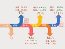 【天天讲数】11月深圳新房成交2543套 均价维稳54278元/平