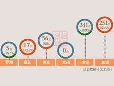 【天天讲数】龙岗重夺龙头地位 上周深圳新房成交570套