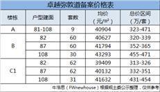 横岗地铁新盘3.8万/㎡起 卓越弥敦道开盘推82-108㎡户型