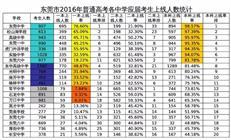 """东莞片区解析系列07   """"后起之秀""""厚街"""