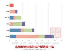 【东莞楼市周报】供应回升 全市成交均价微幅下跌