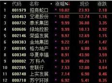 地产股已经涨疯了!招商蛇口泰禾绿地集体涨停!