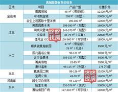130盘!2018年惠州楼市最新价格表(新房+二手房)
