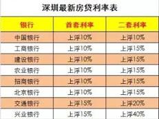 深圳男子30万消费贷买房被追查 因利息问题拒绝还款-咚咚地产头条