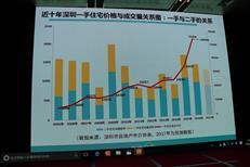 深圳房价若出现上涨 或向商务公寓开刀-咚咚地产头条