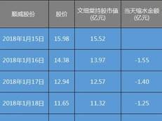 深圳城中村大亨被抓 按他的说法上周起6天没了20亿