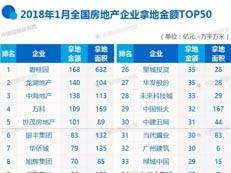 2018年1月全国房地产企业拿地排行榜 碧桂园居首