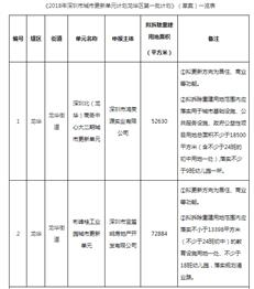 2018年龙华首批更新计划草案:宏发首进龙华,壹城中心10区启动