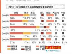 惠州大学生最青睐top5公司 TCL等5家企业上榜