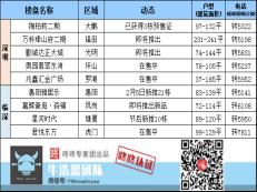 周末楼市:临近春节 本周1盘获批预售 备案均价3.74万/平