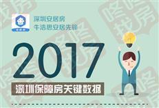 一张图告诉你2017年深圳保障房大数据