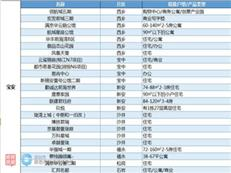 深圳向西  2018宝安有哪些值得重点关注的楼盘