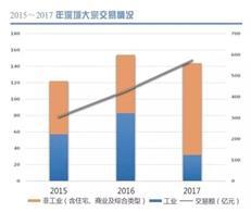投资公司来深扫楼!深圳大宗交易去年成交近600亿元-咚咚地产头条