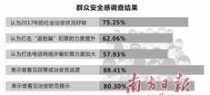 全省群众安全感调查:惠州综合得分84.9排名第三