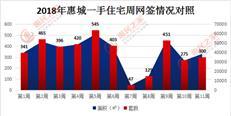 上周惠城新房网签300套持续低位 月底将进入集中推货期