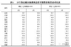2月深圳新房双双领跌,二手房走势背离-咚咚地产头条