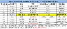 南山-宝安全市排名前20的学位房,目前最低门槛是?!-咚咚地产头条