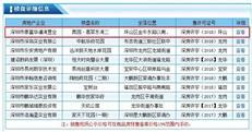 奥园翡翠东湾二期新品入市  备案总价184万起买2房【价格篇】