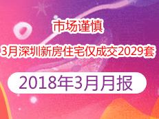 市场谨慎,3月深圳新房住宅仅成交2029套