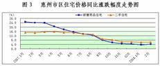惠州楼市新政满一年效果如何 房价到底降了吗?