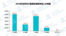 特别解读!2018深圳公租房轮候库12万+大数据知多少?-咚咚地产头条