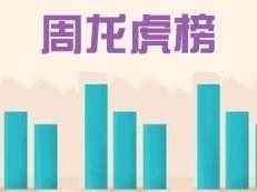 万科瑧山府荣获第18周全市龙虎榜冠军!