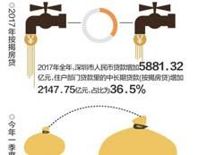 商业办公类房产或迎利好 4月龙光玖钻卖706套居榜首