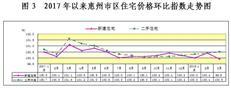 调控显效! 一季度惠州市区一手房价两年来首次环比降0.1%