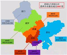 惠州楼市成交保持平稳 上周新增供应3811套大亚湾占3成