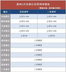 """惠州购房门槛提高!房贷利率再上浮+""""认房又认贷"""""""
