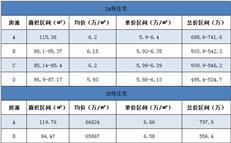 5.20宝安地铁口新盘入市  联建君钰府备案单价5.6万/㎡起