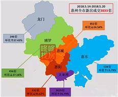 上周惠湾超两千套房源入市 大亚湾商品房成交1419套居首!