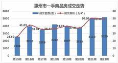 惠州供应回落成交平稳 上周惠城网签1598套创年内新高
