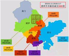 供应爆发! 上周惠州新增近6千套房源 大亚湾成交1051套居首
