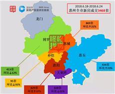 惠州三区成交量平齐 上周供应近5千套 惠湾占比超三成