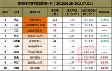 【东莞楼市周报】供应持续高位运行 全市均价1.87万元/㎡