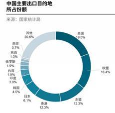 戴德梁行专题报告:中美贸易摩擦将对商业地产带来不利影响