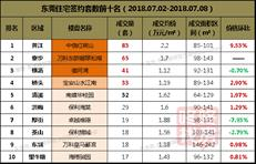 【东莞楼市周报】供应呈多样化 成交量下跌近5成