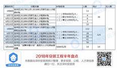 深圳安居工程半年报:市级+10区分配供应一文看懂全知道!
