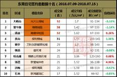 【东莞楼市周报】成交量价齐跌 均价回归至1.6-1.7万元/㎡区间