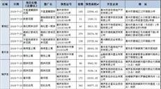 惠湾成交不足千套连续两周低迷 大亚湾上周无新房