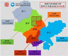 供应激增!上周惠湾新增2302套房源占比七成 成交小幅回落