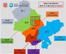 惠州成交量回升 上周惠湾区网签1402套环比涨五成