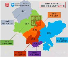 供求回落!上周惠州各主要区域成交量均下滑 惠东环比减半