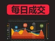 2018年8月15日住宅成交118套  均价50664元-咚咚地产头条