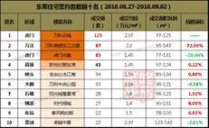 【东莞楼市周报】供应及量价齐升 全市均价出现结构性上涨