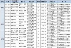 上周惠州成交2782套 新增供应3403套惠湾占比近6成