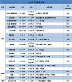 9月惠阳推货量激增大亚湾保持稳定供应(附在售价格表)