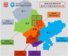 上周惠湾新增供应仅534套  大亚湾成交390套环比跌近5成