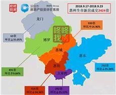 惠州成交量持续低位 上周惠湾成交708套占比不足三成